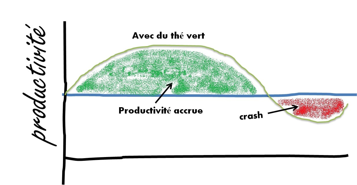 le-thé-vert-et-la-productivité