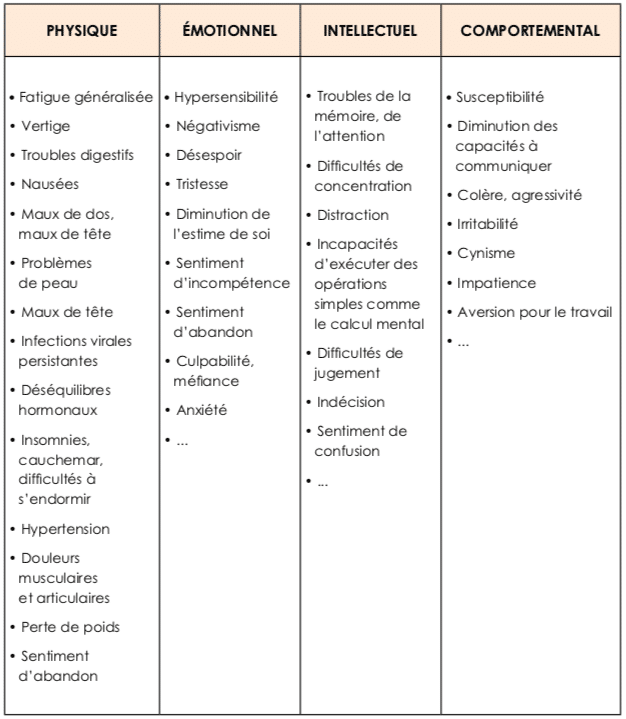 liste des symptômes du burn-out
