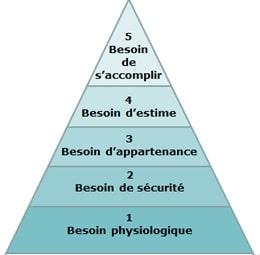 la pyramide de maslow et le manque de confiance en soi